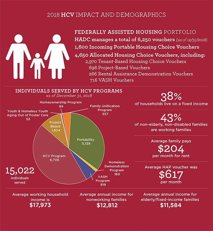 2018 HCV Impact and Demographics