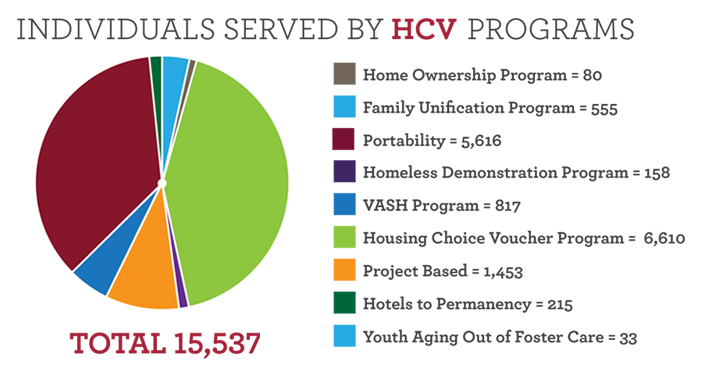 Individuals Served by HCV Programs